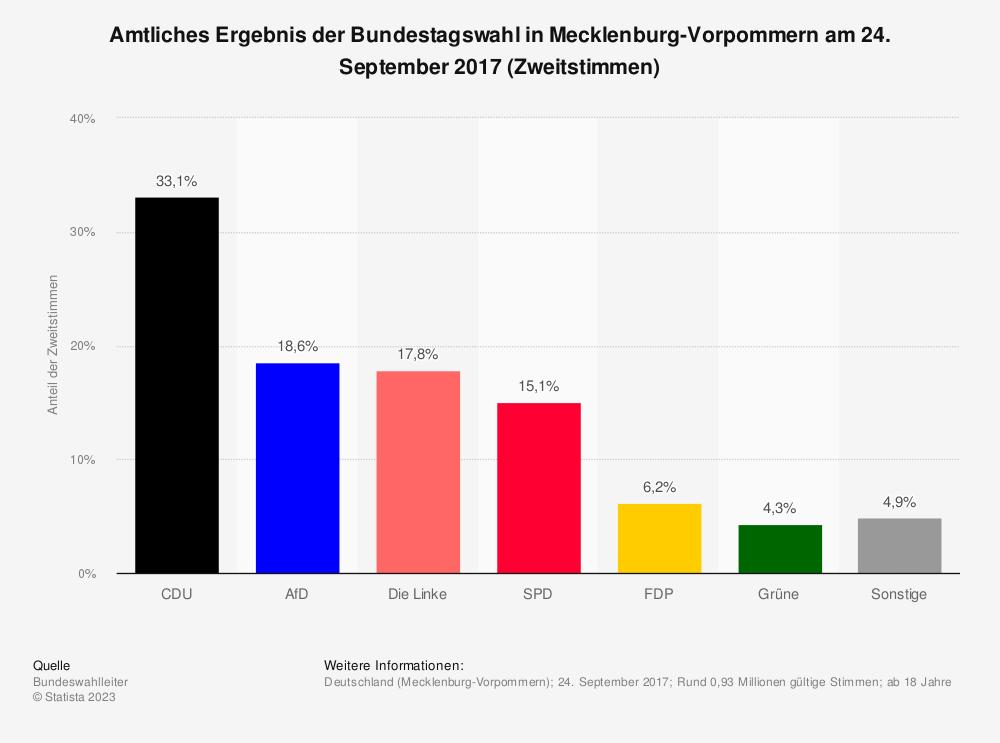 Statistik: Amtliches Ergebnis der Bundestagswahl in Mecklenburg-Vorpommern am 24. September 2017 (Zweitstimmen) | Statista