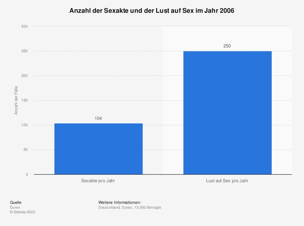 Statistik: Anzahl der Sexakte und der Lust auf Sex im Jahr 2006 | Statista