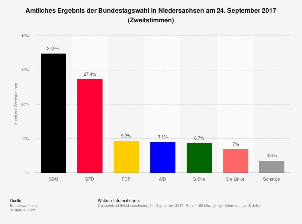 Statistik: Amtliches Ergebnis der Bundestagswahl in Niedersachsen am 24. September 2017 (Zweitstimmen) | Statista
