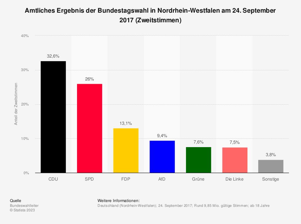 Statistik: Amtliches Ergebnis der Bundestagswahl in Nordrhein-Westfalen am 24. September 2017 (Zweitstimmen) | Statista