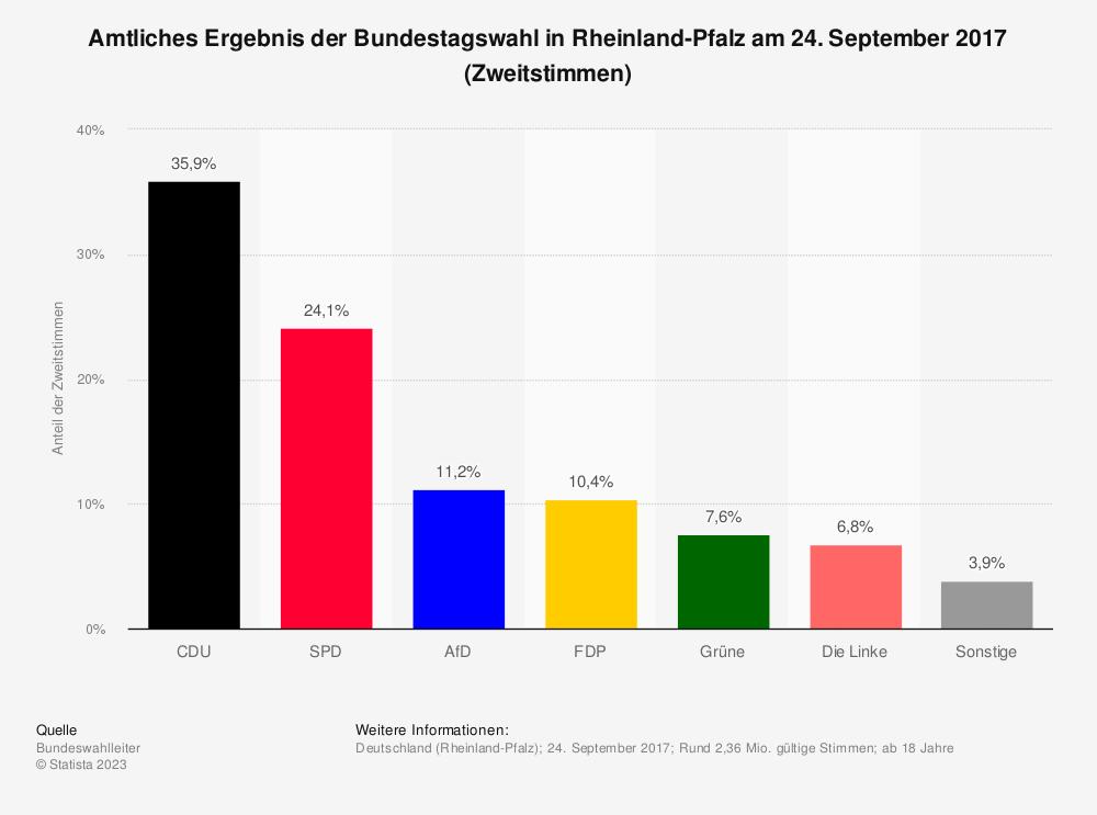 Statistik: Amtliches Ergebnis der Bundestagswahl in Rheinland-Pfalz am 24. September 2017 (Zweitstimmen) | Statista