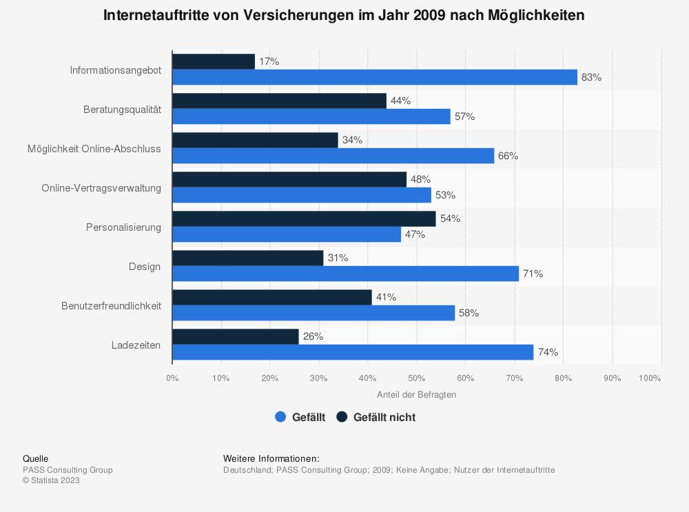 Statistik: Internetauftritte von Versicherungen im Jahr 2009 nach Möglichkeiten | Statista