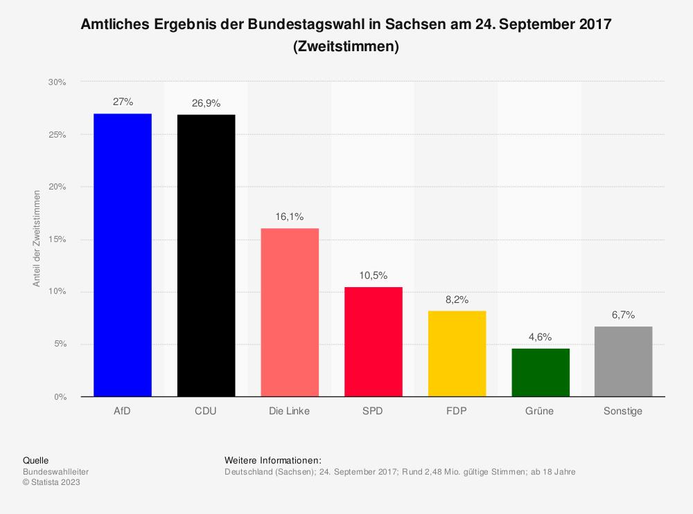 Statistik: Amtliches Ergebnis der Bundestagswahl in Sachsen am 24. September 2017 (Zweitstimmen) | Statista
