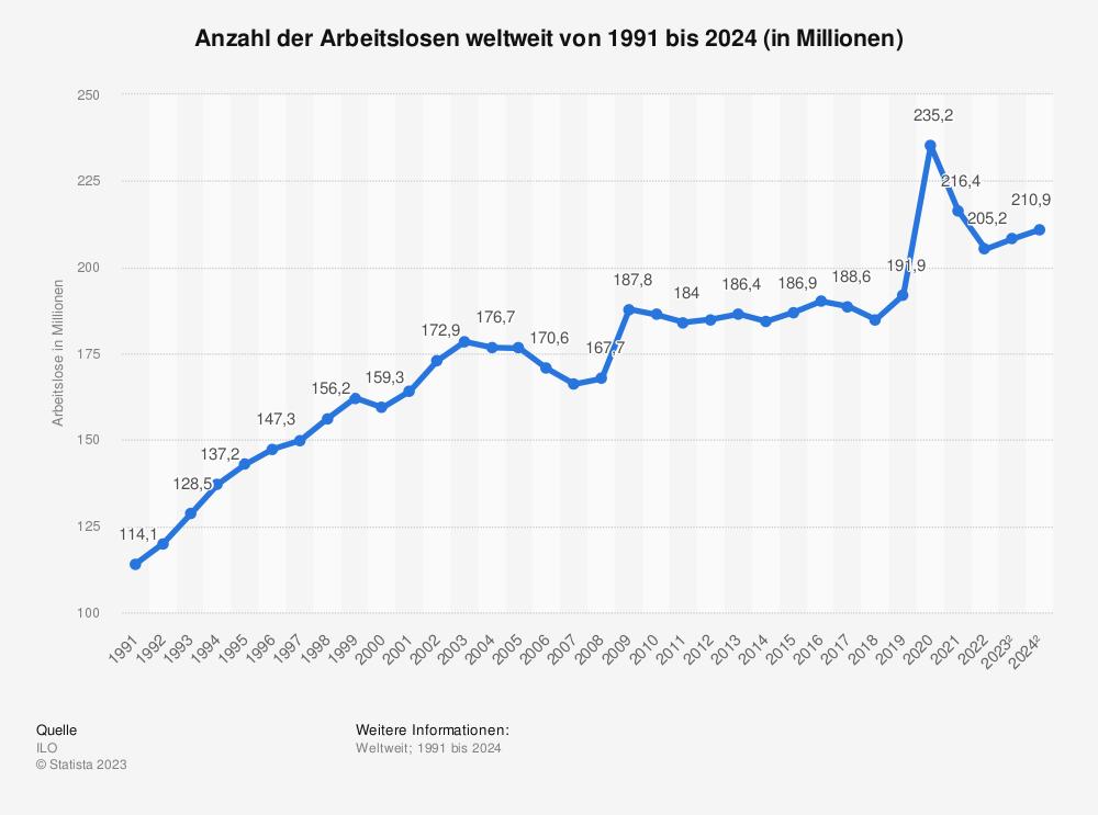 Statistik: Anzahl der Arbeitslosen weltweit von 1991 bis 2023 (in Millionen) | Statista