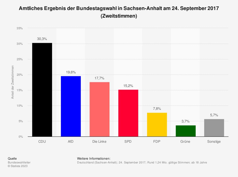 Statistik: Amtliches Ergebnis der Bundestagswahl in Sachsen-Anhalt am 24. September 2017 (Zweitstimmen) | Statista