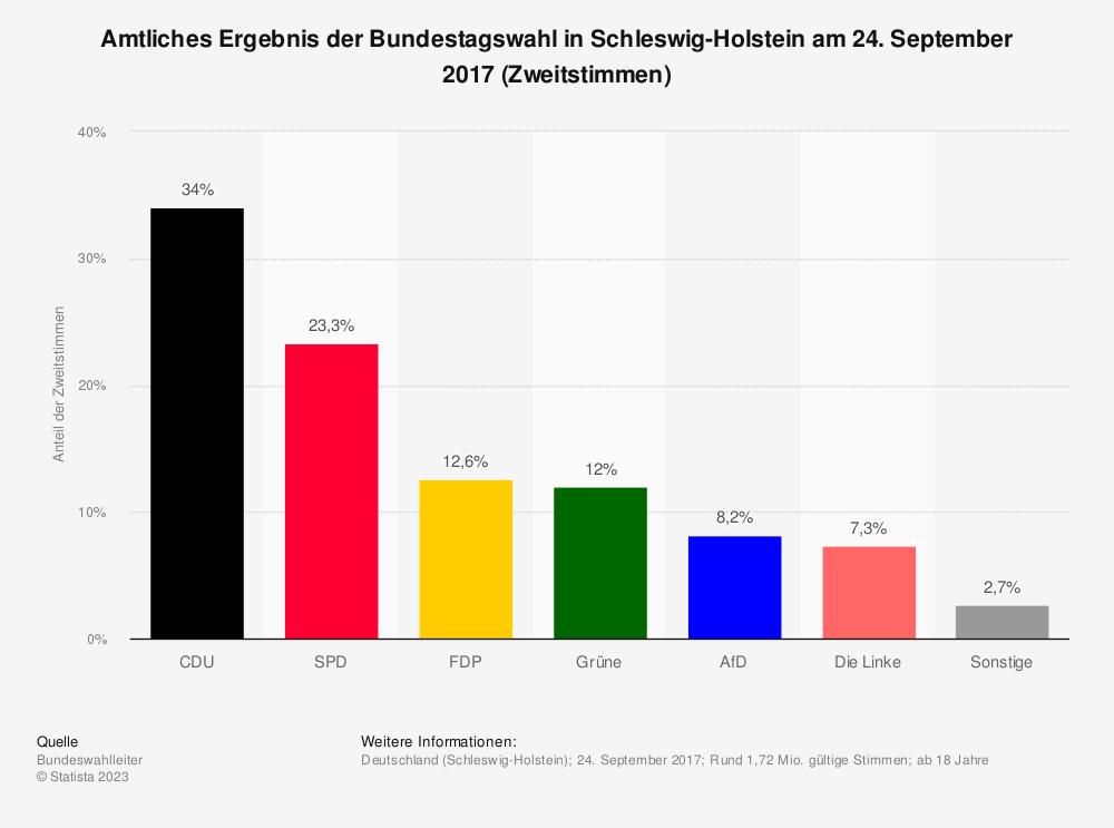 Statistik: Amtliches Ergebnis der Bundestagswahl in Schleswig-Holstein am 24. September 2017 (Zweitstimmen) | Statista