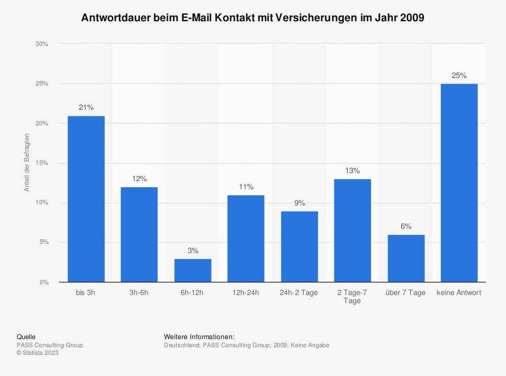 Statistik: Antwortdauer beim E-Mail Kontakt mit Versicherungen im Jahr 2009  | Statista
