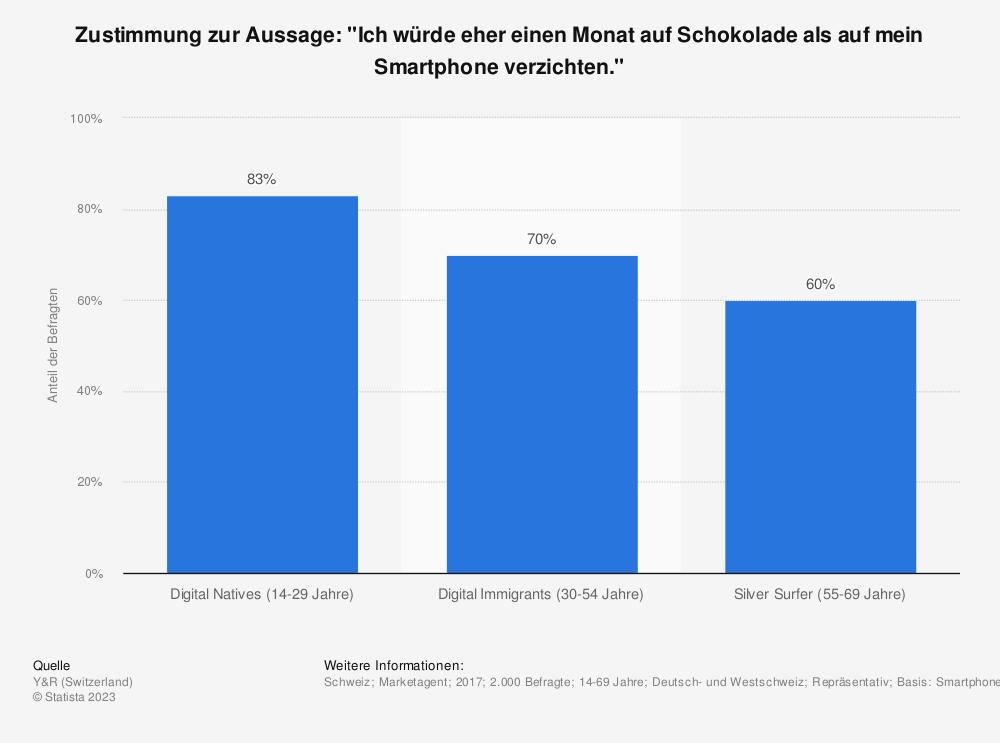 """Statistik: Zustimmung zur Aussage: """"Ich würde eher einen Monat auf Schokolade als auf mein Smartphone verzichten.""""   Statista"""