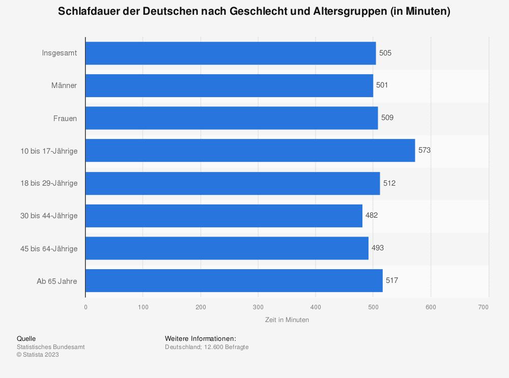 Statistik: Schlafdauer der Deutschen nach Geschlecht und Altersgruppen (in Minuten) | Statista