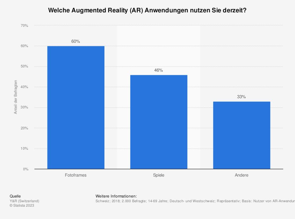 Statistik: Welche Augmented Reality (AR) Anwendungen nutzen Sie derzeit? | Statista