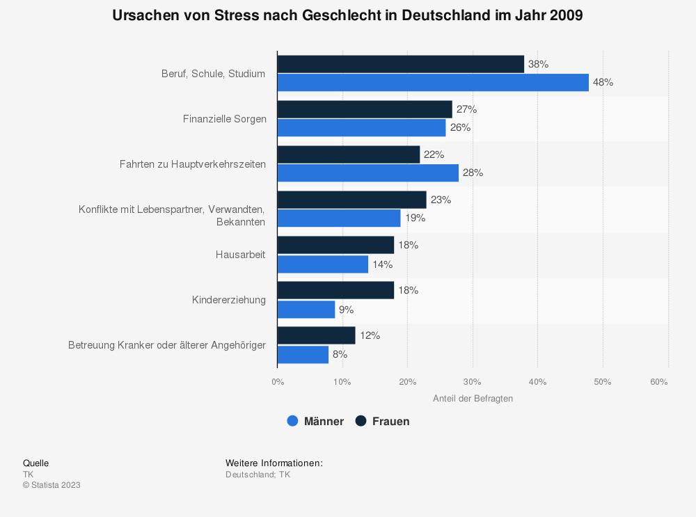 Statistik: Ursachen von Stress nach Geschlecht in Deutschland im Jahr 2009 | Statista