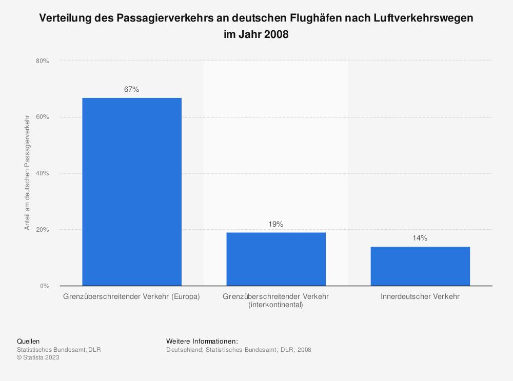 Statistik: Verteilung des Passagierverkehrs an deutschen Flughäfen nach Luftverkehrswegen im Jahr 2008 | Statista