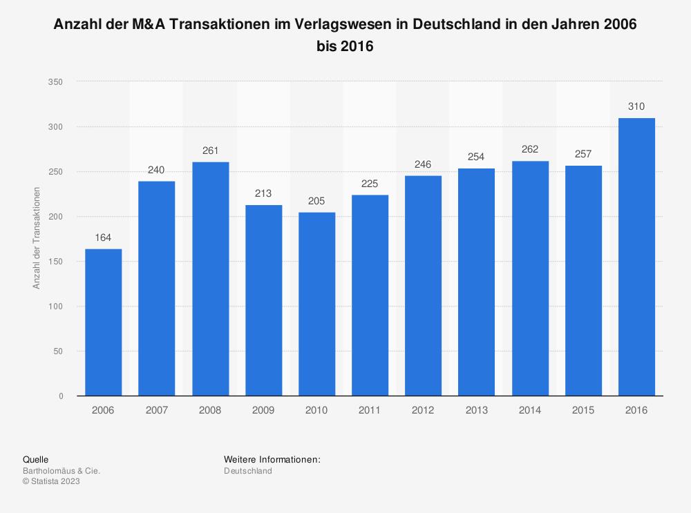 Statistik: Anzahl der M&A Transaktionen im Verlagswesen in Deutschland in den Jahren 2006 bis 2016 | Statista