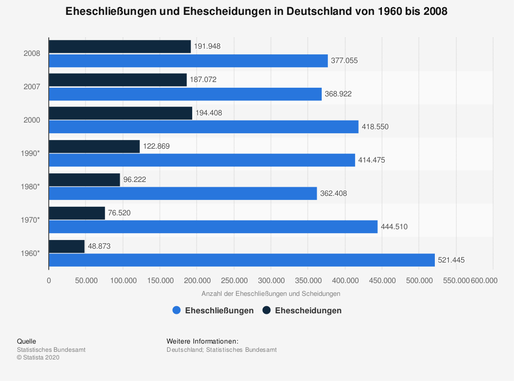Statistics: Marriages and divorces in Germany from 1960 to 2008 | Statista