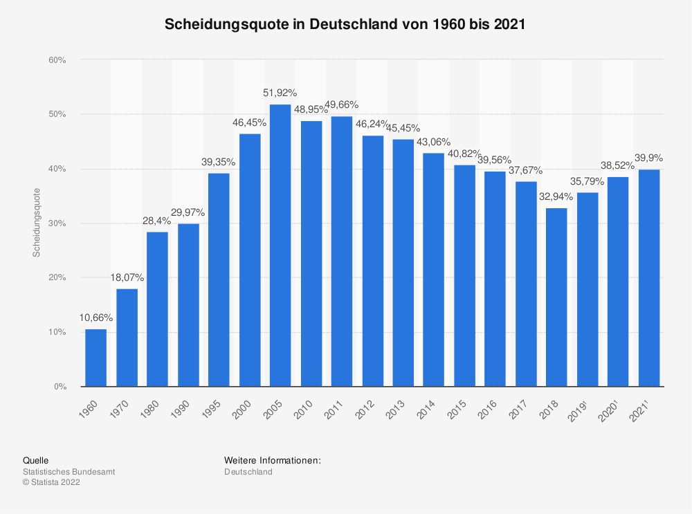 Statistik: Scheidungsquote in Deutschland von 1960 bis 2014 | Statista