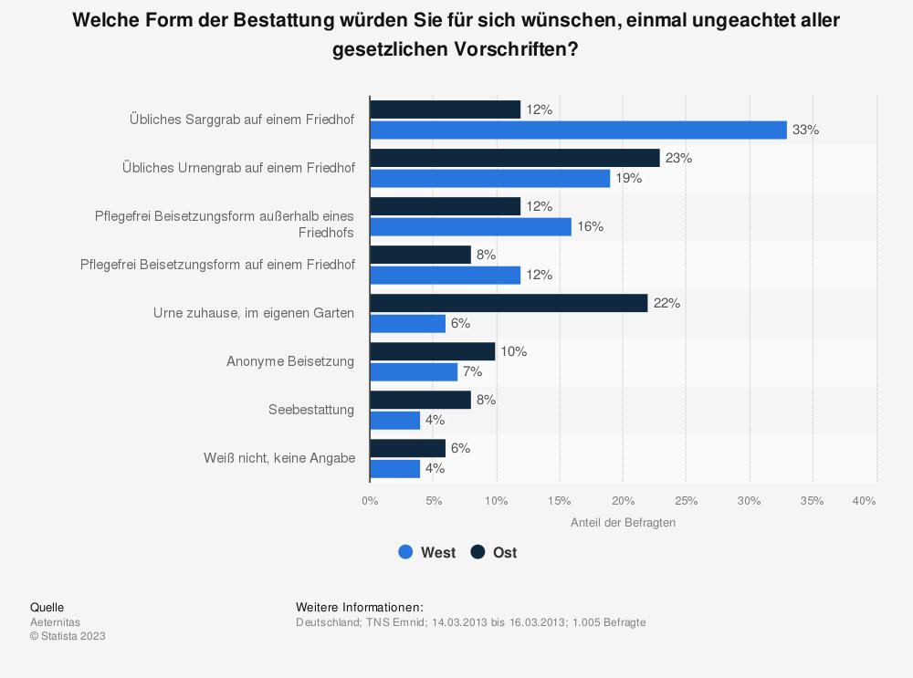 Statistik: Welche Form der Bestattung würden Sie für sich wünschen, einmal ungeachtet aller gesetzlichen Vorschriften? | Statista