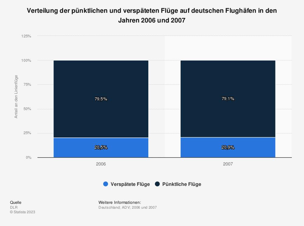 Statistik: Verteilung der pünktlichen und verspäteten Flüge auf deutschen Flughäfen in den Jahren 2006 und  2007   Statista