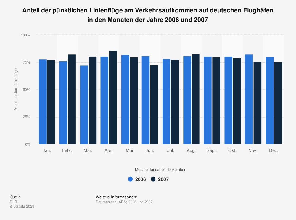 Statistik: Anteil der pünktlichen Linienflüge am Verkehrsaufkommen auf deutschen Flughäfen in den Monaten der Jahre 2006 und 2007 | Statista