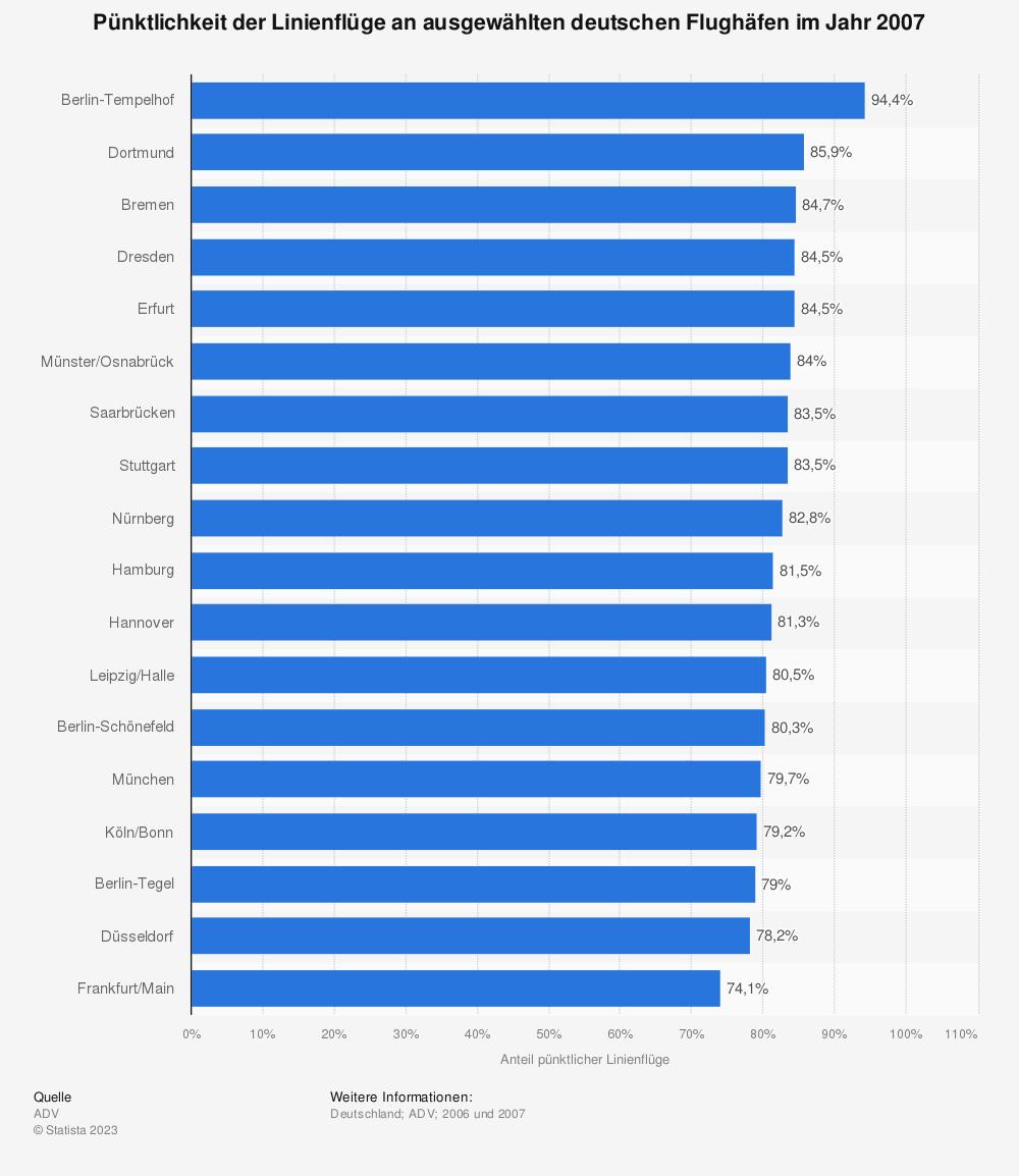 Statistik: Pünktlichkeit der Linienflüge an ausgewählten deutschen Flughäfen im Jahr 2007 | Statista