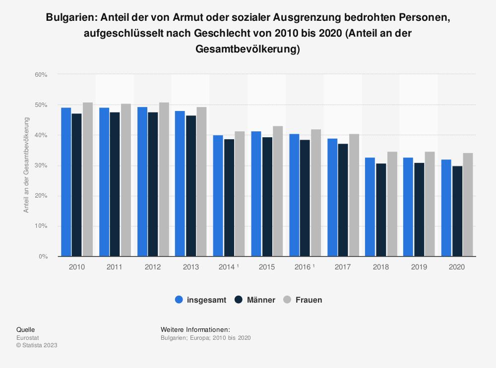 Statistik: Bulgarien: Anteil der von Armut oder sozialer Ausgrenzung bedrohten Personen, aufgeschlüsselt nach Geschlecht von 2008 bis 2018 (Anteil an der Gesamtbevölkerung) | Statista