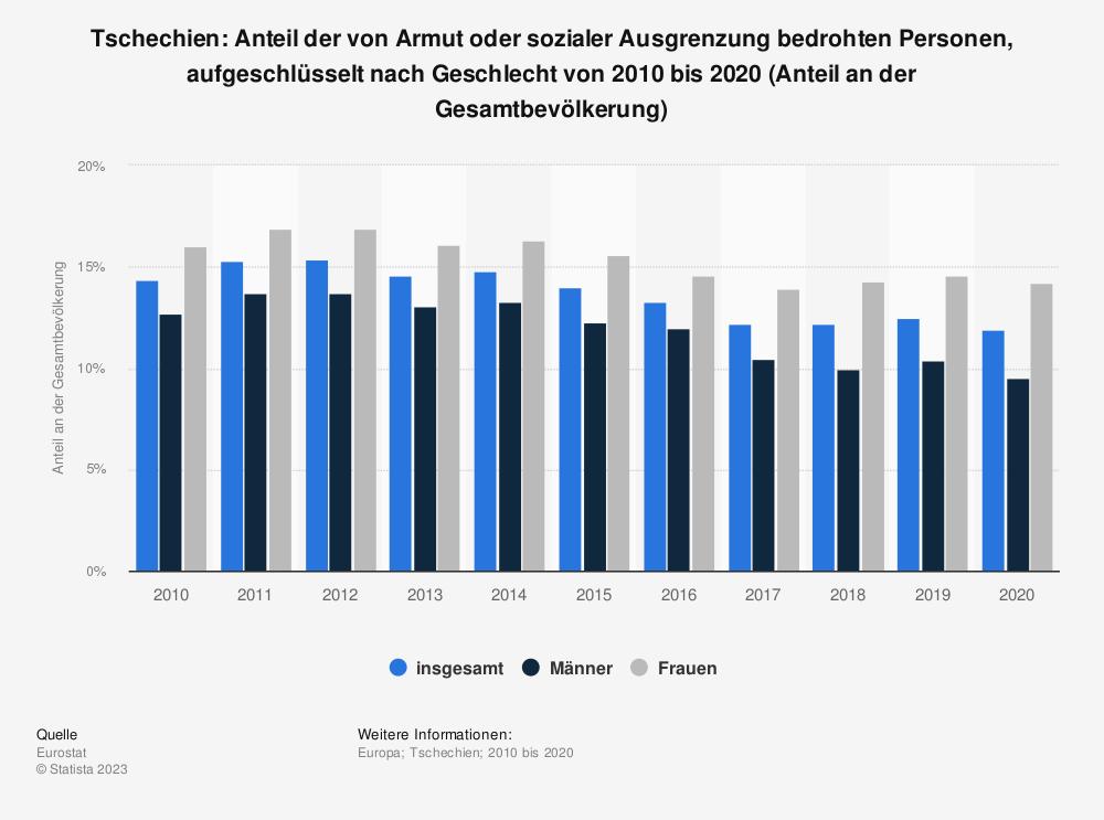 Statistik: Tschechien: Anteil der von Armut oder sozialer Ausgrenzung bedrohten Personen von 2007 bis 2017 (Anteil an der Gesamtbevölkerung) | Statista