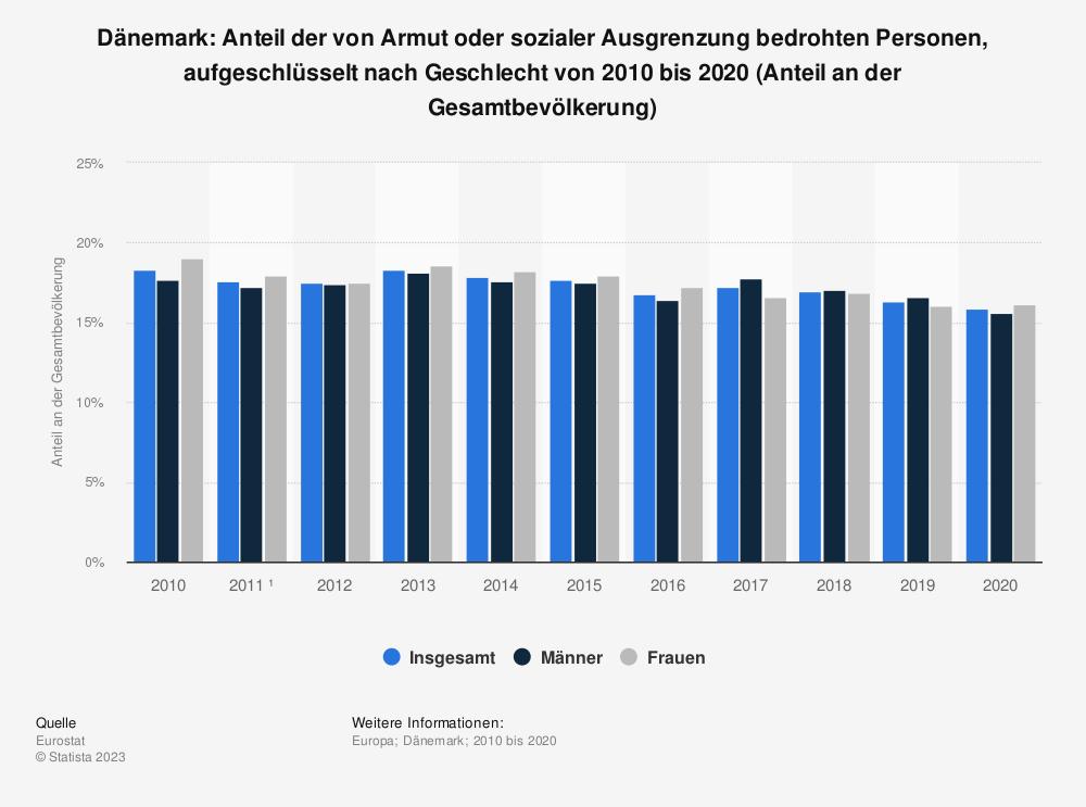 Statistik: Dänemark: Anteil der von Armut oder sozialer Ausgrenzung bedrohten Personen, aufgeschlüsselt nach Geschlecht von 2009 bis 2019 (Anteil an der Gesamtbevölkerung) | Statista