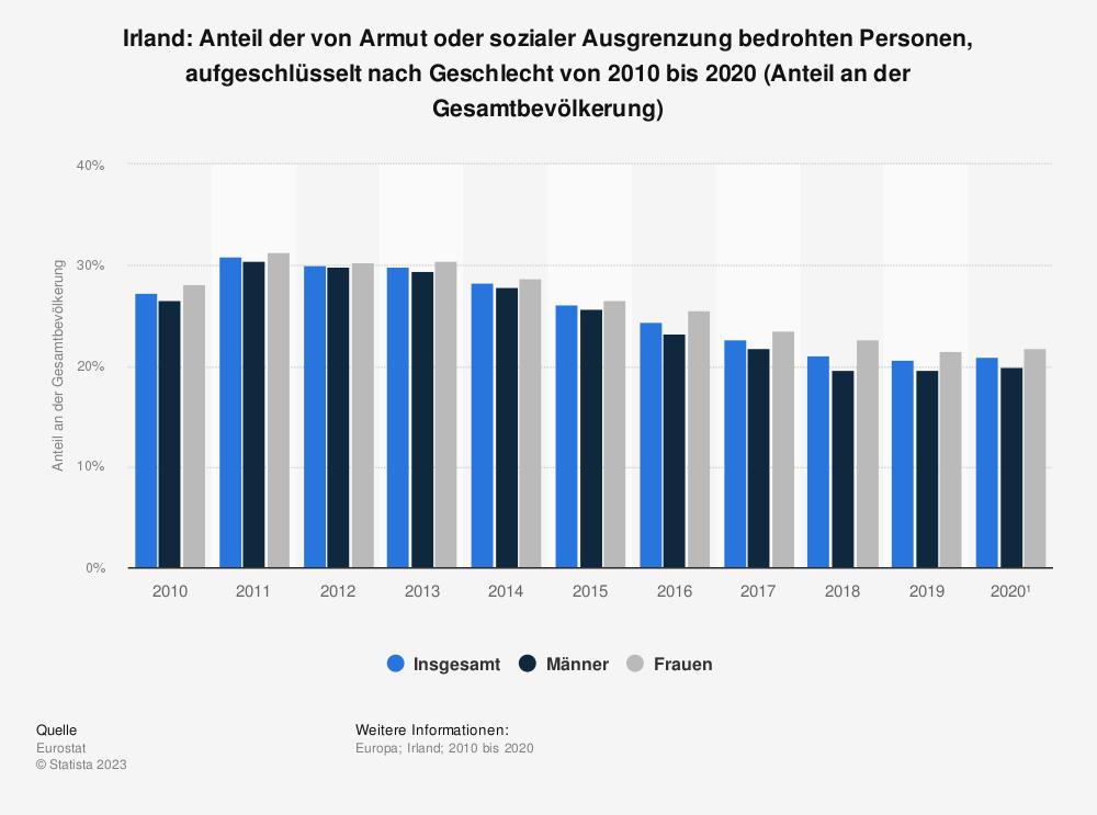 Statistik: Irland: Anteil der von Armut oder sozialer Ausgrenzung bedrohten Personen von 2007 bis 2017 (Anteil an der Gesamtbevölkerung) | Statista