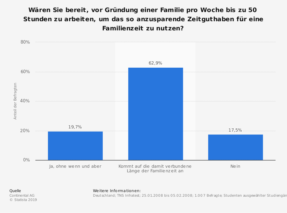 Statistik: Wären Sie bereit, vor Gründung einer Familie pro Woche bis zu 50 Stunden zu arbeiten, um das so anzusparende Zeitguthaben für eine Familienzeit zu nutzen? | Statista