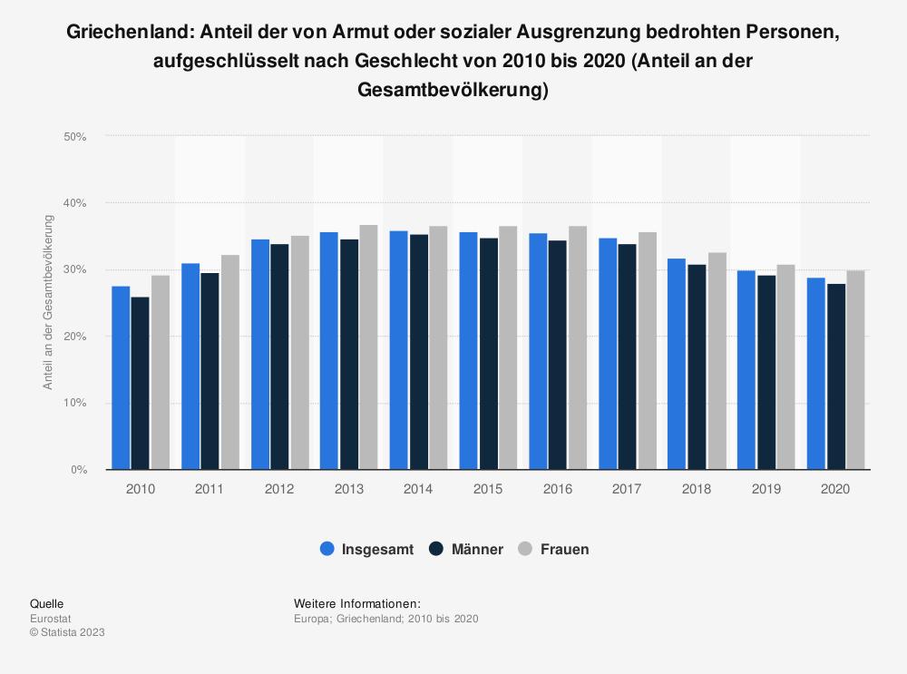 Statistik: Griechenland: Anteil der von Armut oder sozialer Ausgrenzung bedrohten Personen von 2007 bis 2017 (Anteil an der Gesamtbevölkerung) | Statista