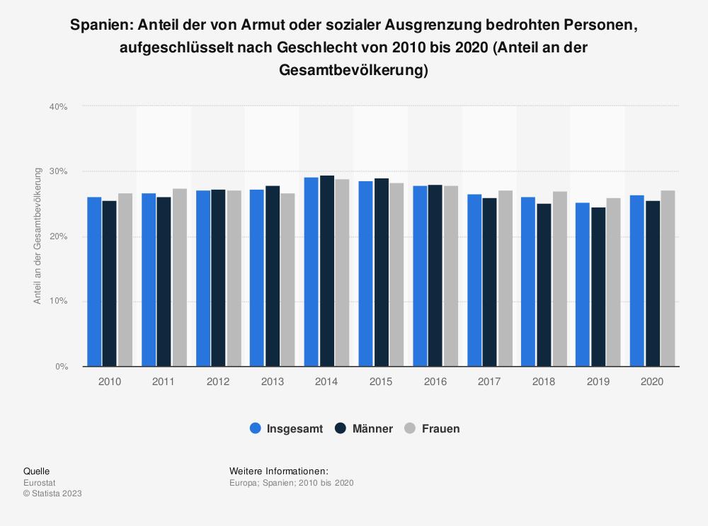 Statistik: Spanien: Anteil der von Armut oder sozialer Ausgrenzung bedrohten Personen von 2007 bis 2017 (Anteil an der Gesamtbevölkerung) | Statista