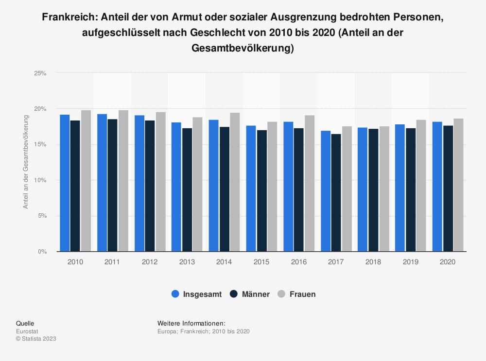 Statistik: Frankreich: Anteil der von Armut oder sozialer Ausgrenzung bedrohten Personen, aufgeschlüsselt nach Geschlecht von 2008 bis 2018 (Anteil an der Gesamtbevölkerung) | Statista