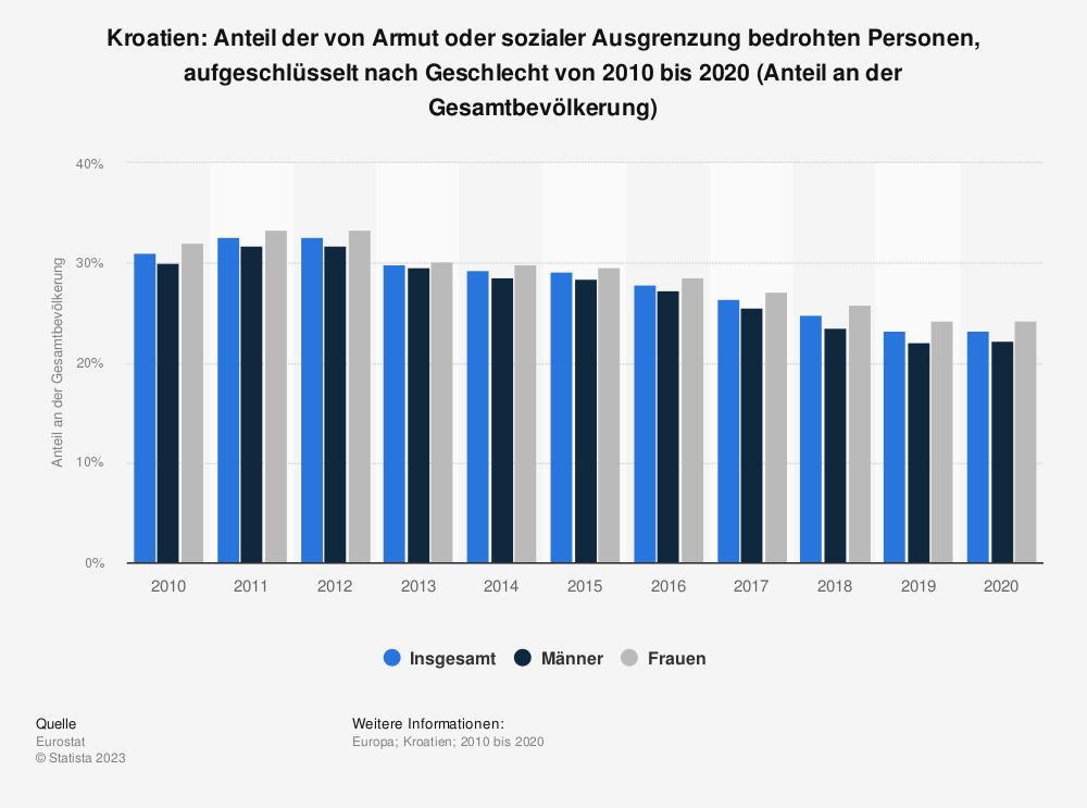 Statistik: Kroatien: Anteil der von Armut oder sozialer Ausgrenzung bedrohten Personen von 2010 bis 2017 (Anteil an der Gesamtbevölkerung) | Statista