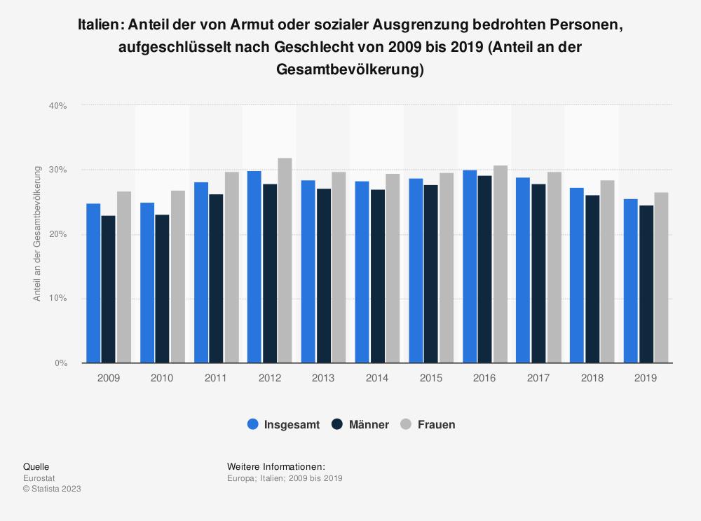 Statistik: Italien: Anteil der von Armut oder sozialer Ausgrenzung bedrohten Personen, aufgeschlüsselt nach Geschlecht von 2008 bis 2018 (Anteil an der Gesamtbevölkerung) | Statista