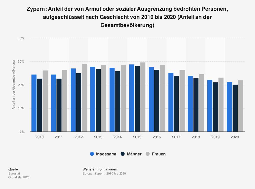 Statistik: Zypern: Anteil der von Armut oder sozialer Ausgrenzung bedrohten Personen, aufgeschlüsselt nach Geschlecht von 2009 bis 2019 (Anteil an der Gesamtbevölkerung) | Statista