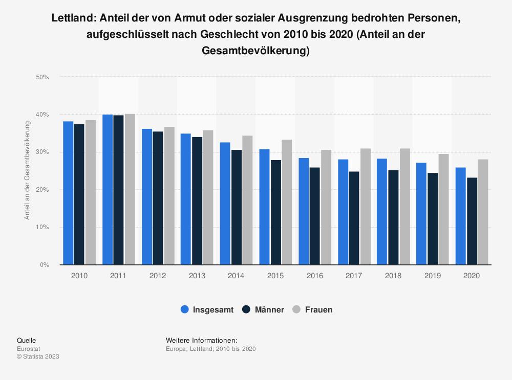 Statistik: Lettland: Anteil der von Armut oder sozialer Ausgrenzung bedrohten Personen, aufgeschlüsselt nach Geschlecht von 2008 bis 2018 (Anteil an der Gesamtbevölkerung) | Statista