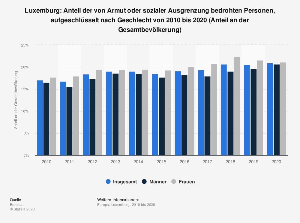 Statistik: Luxemburg: Anteil der von Armut oder sozialer Ausgrenzung bedrohten Personen, aufgeschlüsselt nach Geschlecht von 2009 bis 2019 (Anteil an der Gesamtbevölkerung) | Statista