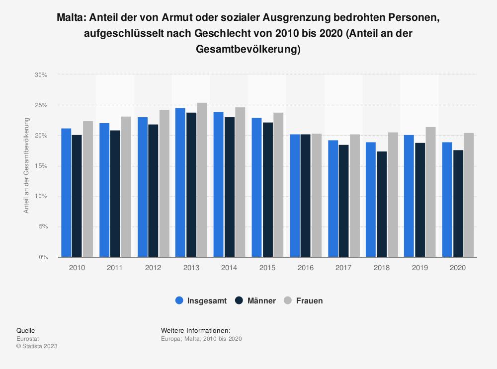 Statistik: Malta: Anteil der von Armut oder sozialer Ausgrenzung bedrohten Personen von 2007 bis 2017 (Anteil an der Gesamtbevölkerung) | Statista