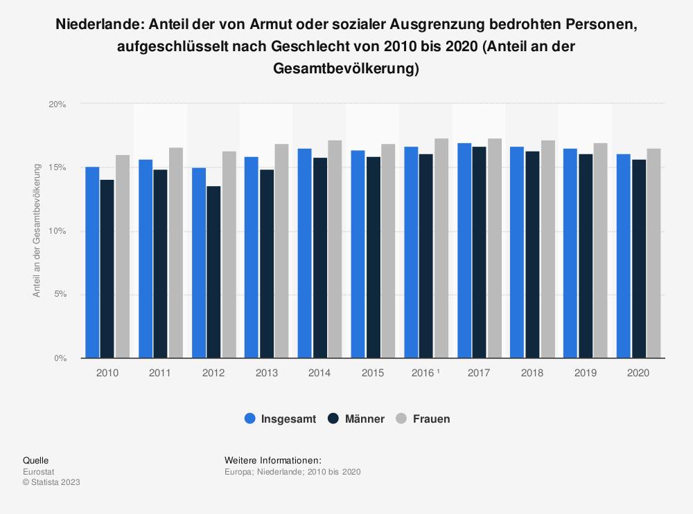 Statistik: Niederlande: Anteil der von Armut oder sozialer Ausgrenzung bedrohten Personen, aufgeschlüsselt nach Geschlecht von 2008 bis 2018 (Anteil an der Gesamtbevölkerung) | Statista