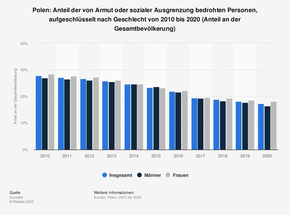 Statistik: Polen: Anteil der von Armut oder sozialer Ausgrenzung bedrohten Personen von 2007 bis 2017 (Anteil an der Gesamtbevölkerung) | Statista
