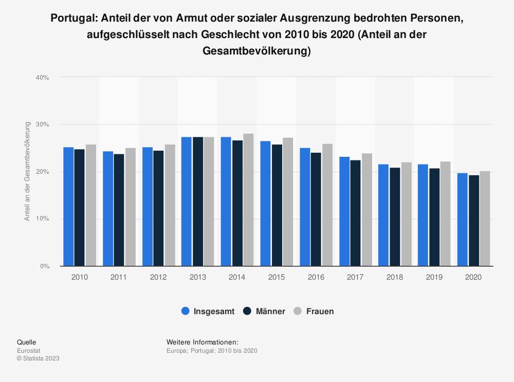 Statistik: Portugal: Anteil der von Armut oder sozialer Ausgrenzung bedrohten Personen von 2007 bis 2017 (Anteil an der Gesamtbevölkerung) | Statista