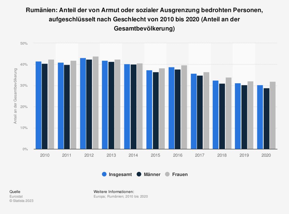 Statistik: Rumänien: Anteil der von Armut oder sozialer Ausgrenzung bedrohten Personen, aufgeschlüsselt nach Geschlecht von 2008 bis 2018 (Anteil an der Gesamtbevölkerung) | Statista