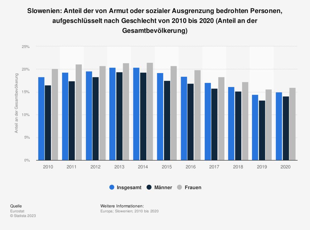 Statistik: Slowenien: Anteil der von Armut oder sozialer Ausgrenzung bedrohten Personen, aufgeschlüsselt nach Geschlecht von 2008 bis 2018 (Anteil an der Gesamtbevölkerung) | Statista
