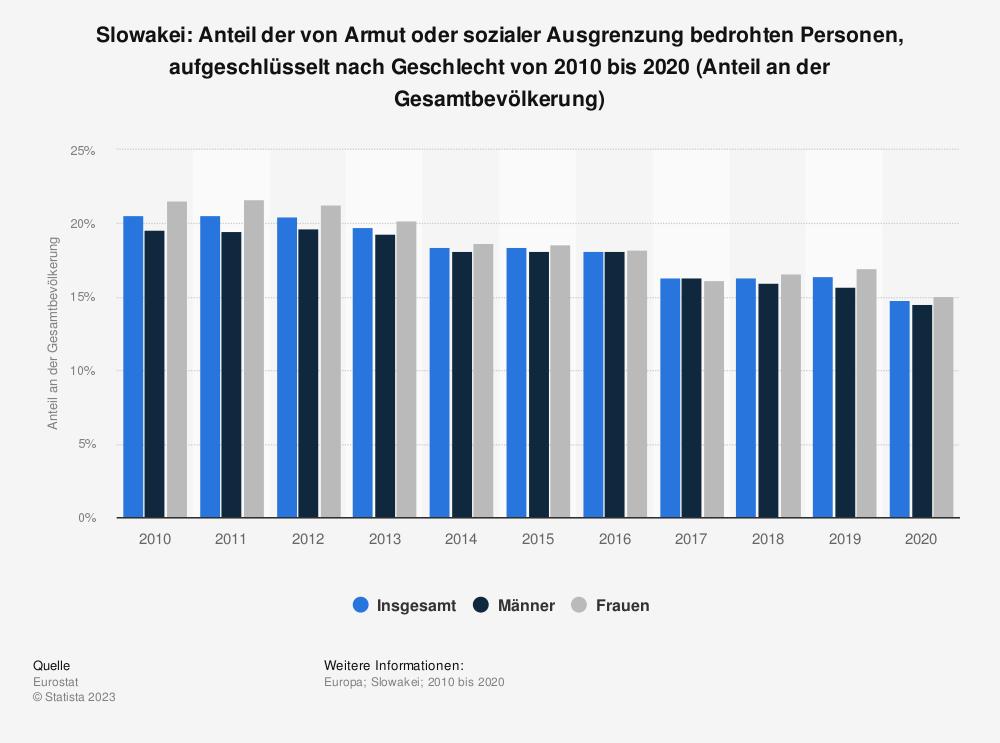 Statistik: Slowakei: Anteil der von Armut oder sozialer Ausgrenzung bedrohten Personen von 2007 bis 2017 (Anteil an der Gesamtbevölkerung) | Statista