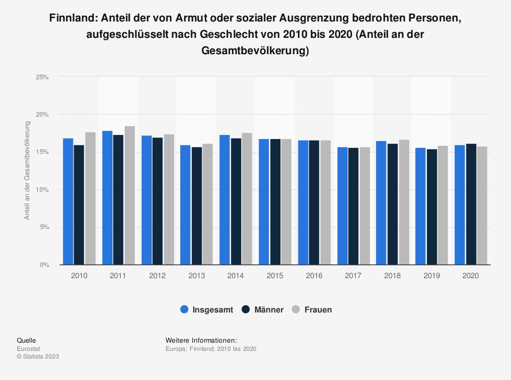 Statistik: Finnland: Anteil der von Armut oder sozialer Ausgrenzung bedrohten Personen, aufgeschlüsselt nach Geschlecht von 2009 bis 2019 (Anteil an der Gesamtbevölkerung) | Statista