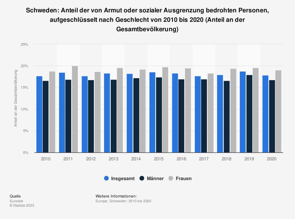 Statistik: Schweden: Anteil der von Armut oder sozialer Ausgrenzung bedrohten Personen von 2007 bis 2017 (Anteil an der Gesamtbevölkerung) | Statista