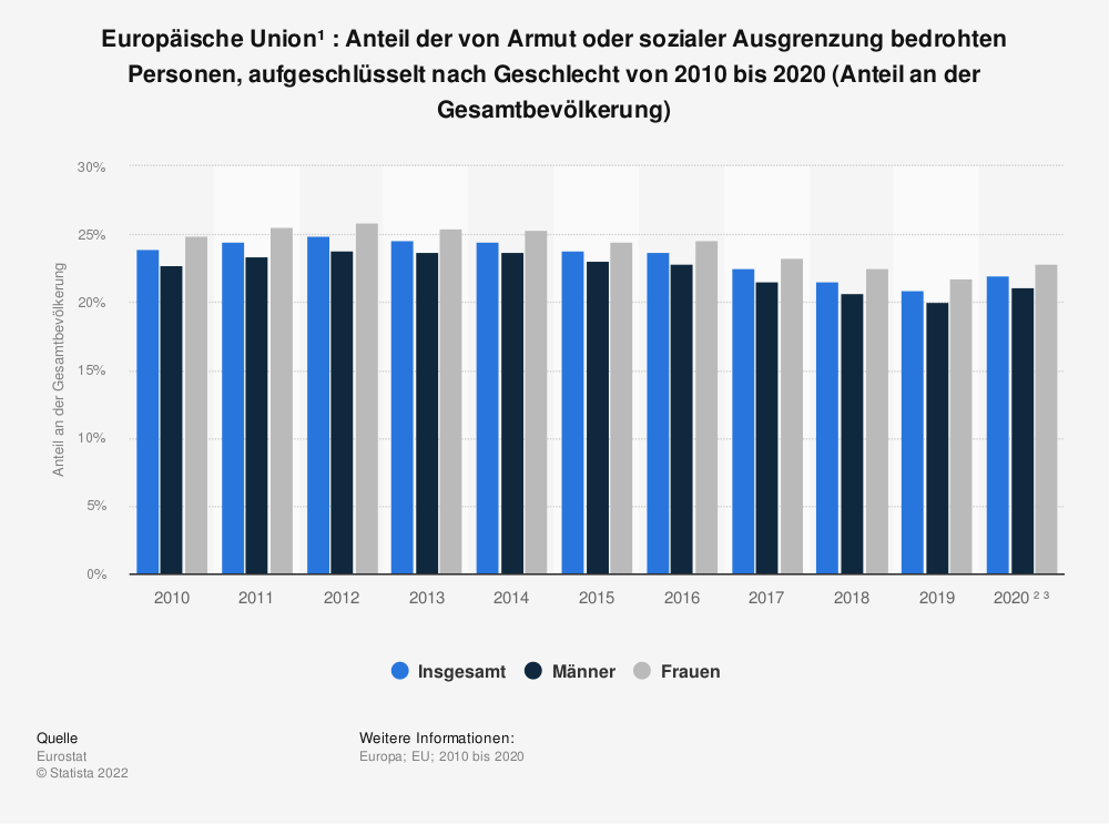 Statistik: Europäische Union: Anteil der von Armut oder sozialer Ausgrenzung bedrohten Personen von 2010 bis 2017 (Anteil an der Gesamtbevölkerung) | Statista
