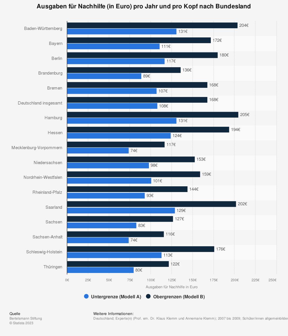 Statistik: Ausgaben für Nachhilfe (in Euro) pro Jahr und pro Kopf nach Bundesland | Statista