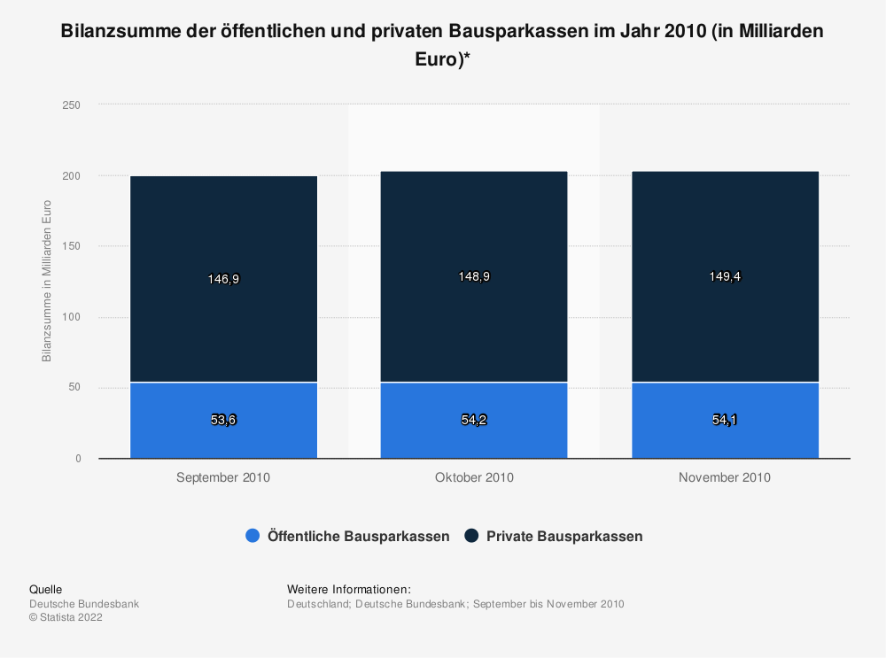 Statistik: Bilanzsumme der öffentlichen und privaten Bausparkassen im Jahr 2010 (in Milliarden Euro)* | Statista