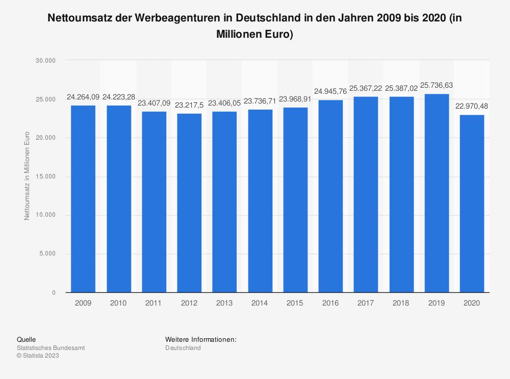 Statistik: Nettoumsatz der Werbeagenturen in Deutschland in den Jahren 2009 bis 2018 (in Millionen Euro) | Statista
