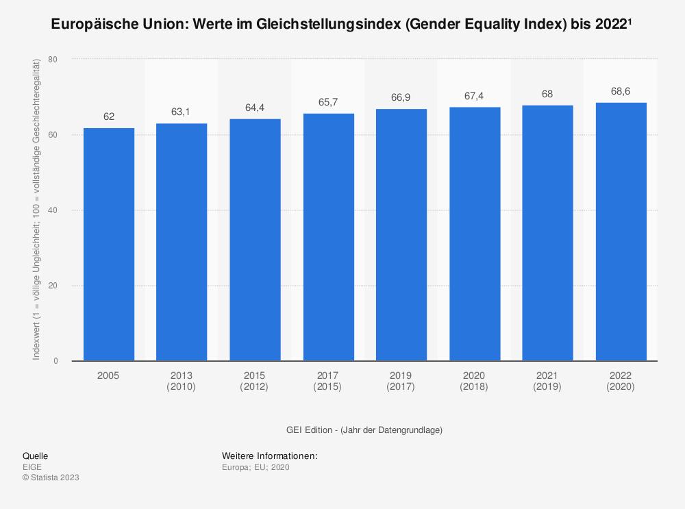 Statistik: Europäische Union: Werte im Gleichstellungsindex (Gender Equality Index) bis 2019 | Statista
